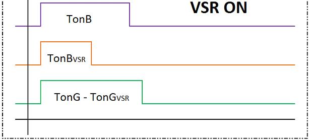 Рис. 2. Время открытия бензиновой и газовой форсунки с включенной функцией VSR