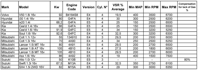 Таблица 1. Рекомендуемые значения VRS